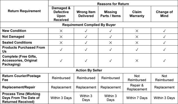 Sierra-Plus - Return Policy